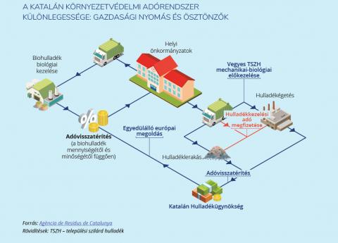 A hulladékhierarchia gyakorlati alkalmazása az EU tagországaiban